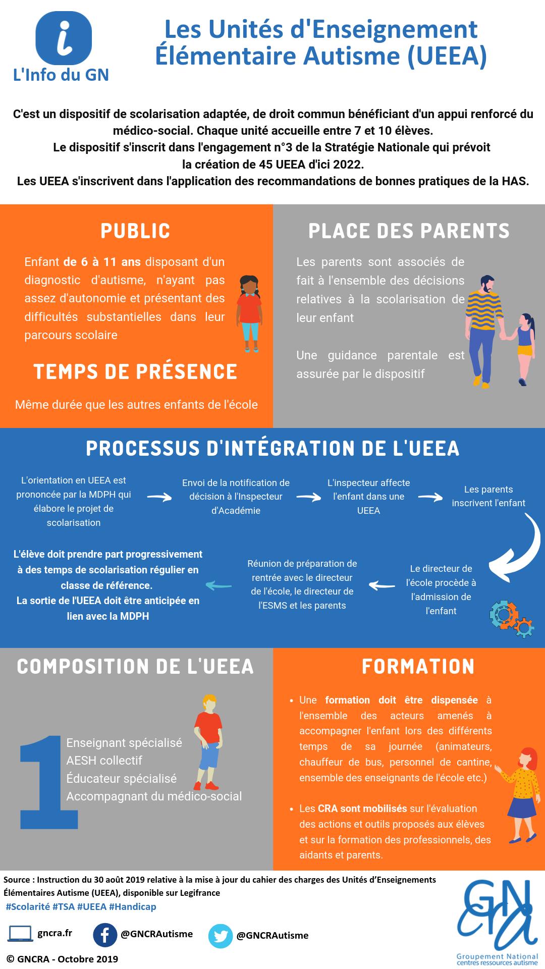 Une infographie pour mieux comprendre les UEEA par le GNCRA